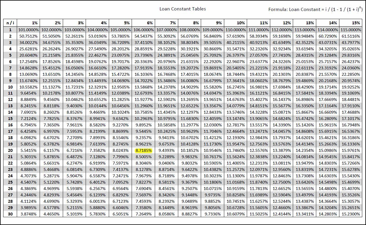 Loan constant tables v 1 1 the purpose of the loan for Table 6 4 present value
