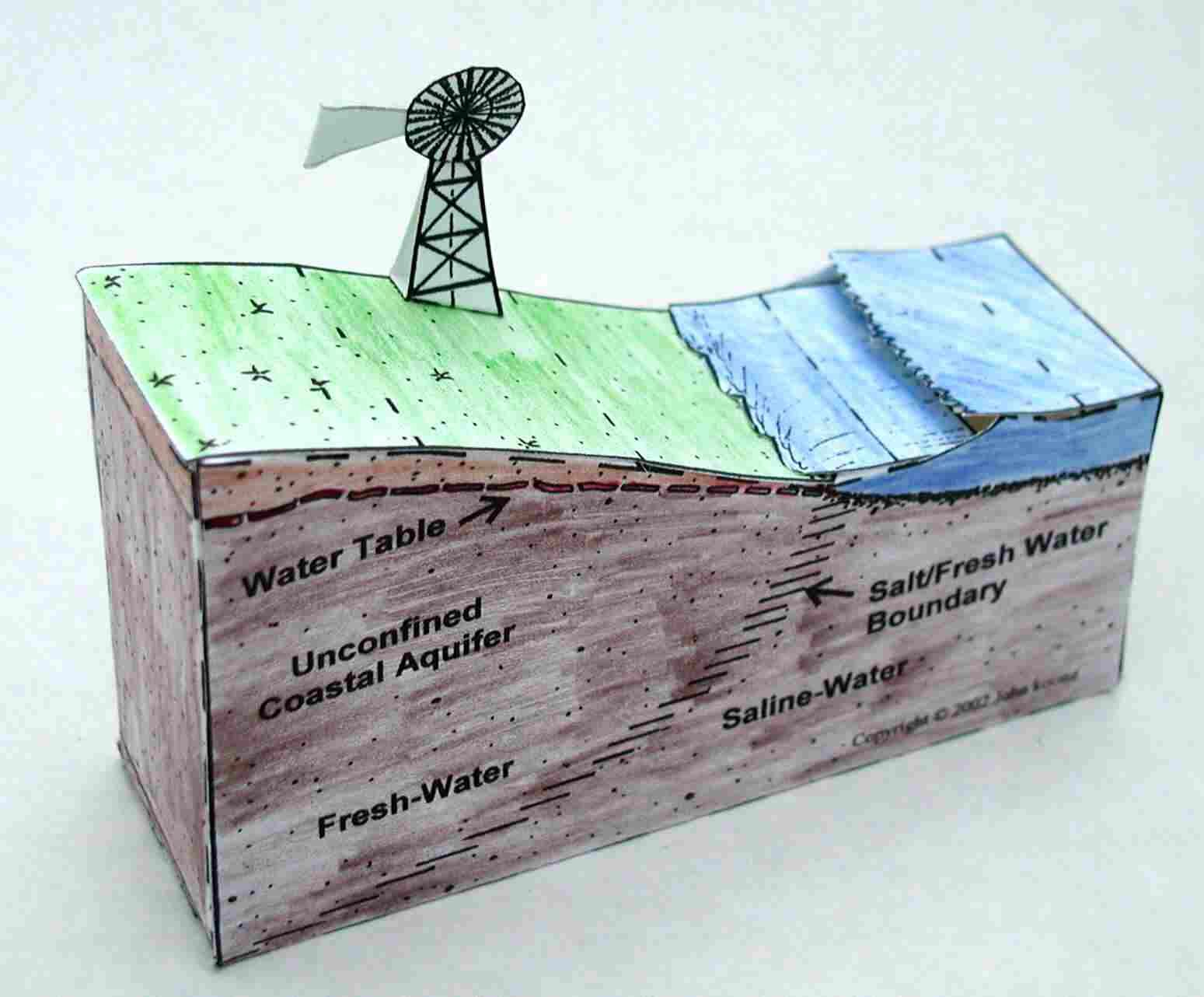 Salt Water Encroachment Paper Model From The Geoblox Book