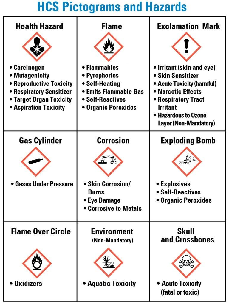 Osha Quick Card Ghs The History Of Osha Quick Card Ghs Hazard Communication Health And Safety Poster Environment Health And Safety