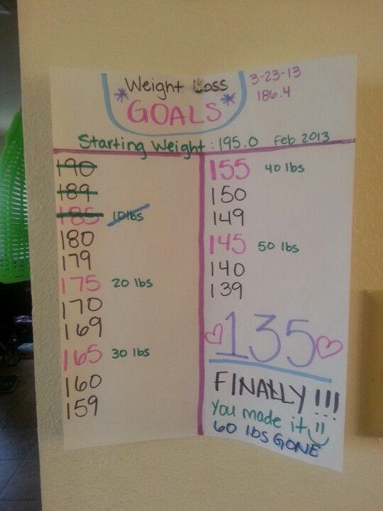 This is my weight loss goals chart to have  visual aid in helping me keep fresh noggin also rh pinterest