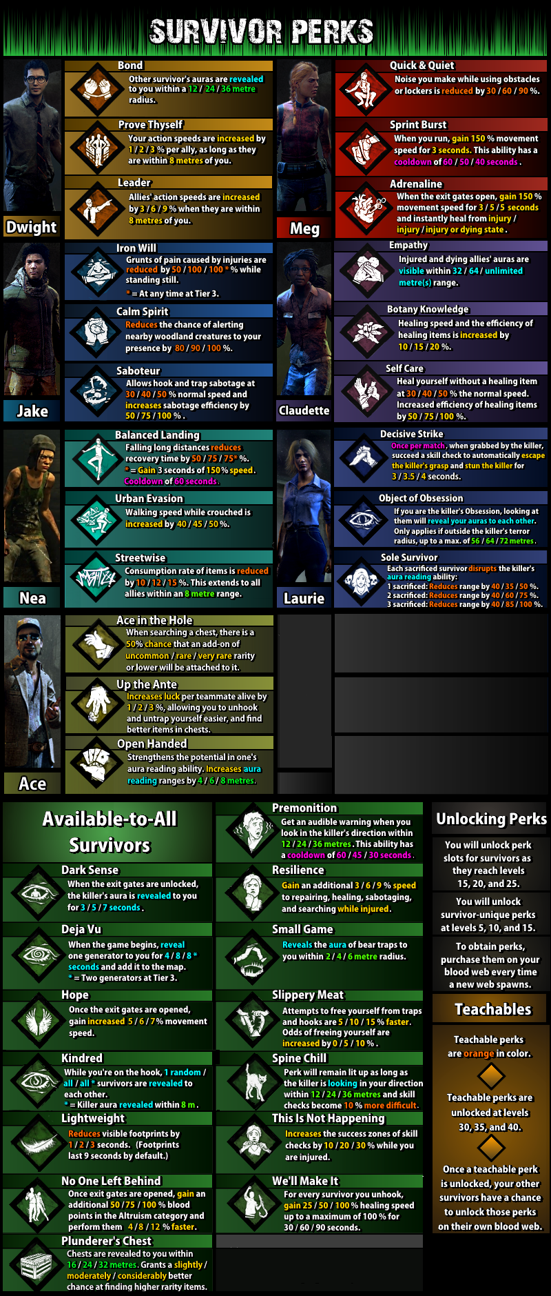 Helpful perk board  | DBD/ (Dead by daylight) | Until dawn