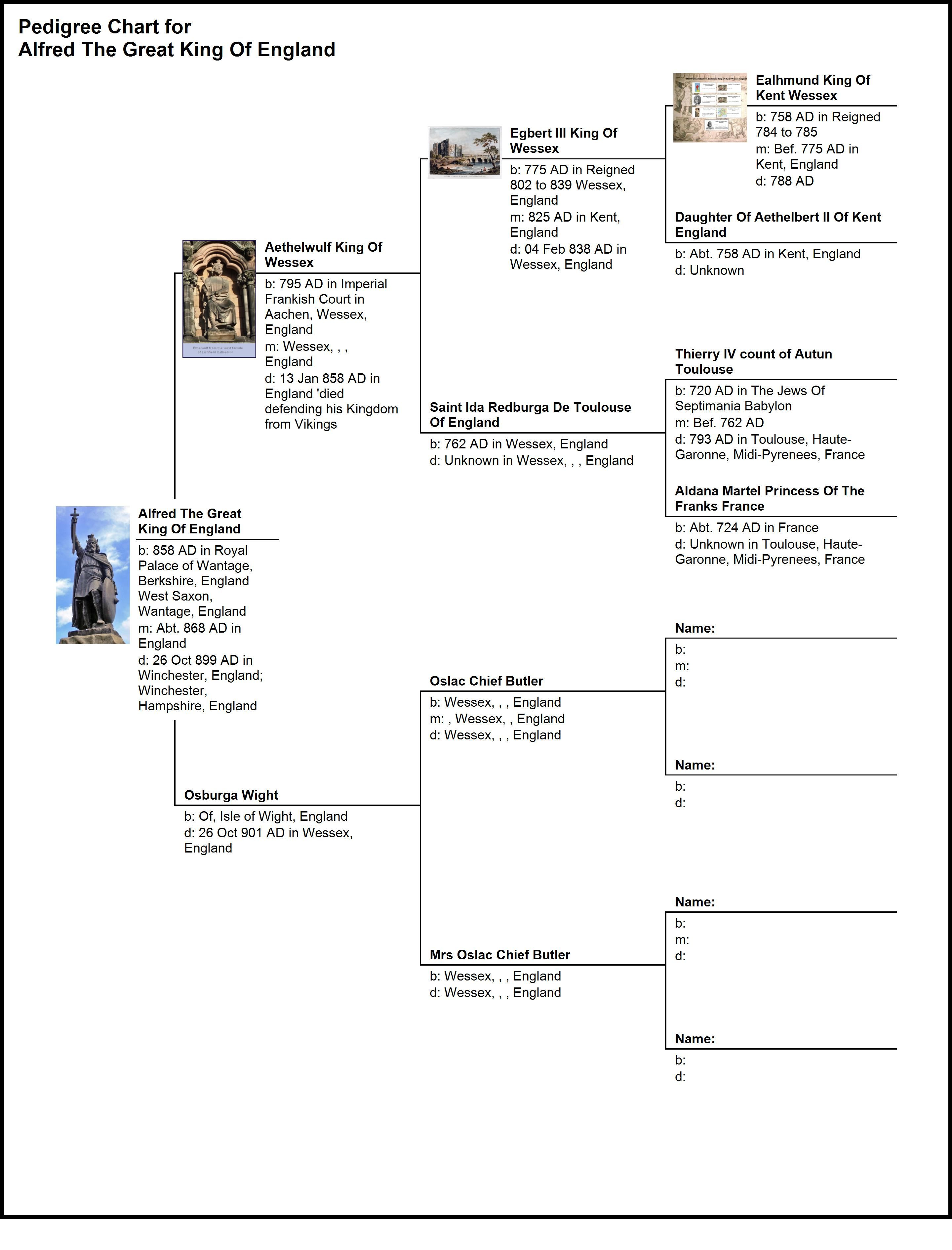 858 Alfred The Great Pedigree Chart Year 700 To 900