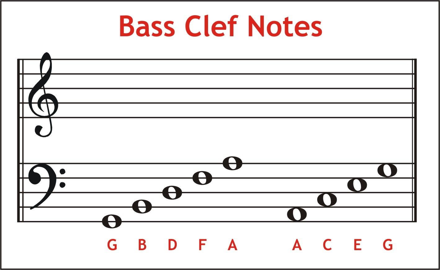 Circle Of Fifths Bass Clef Recording Entertainment