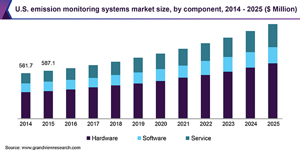 Emission Monitoring Systems Market To Reach 4 43 Billion By 2025 Abb Ltd Rockwell Automation And General Electr In 2020 Developed Economy Segmentation