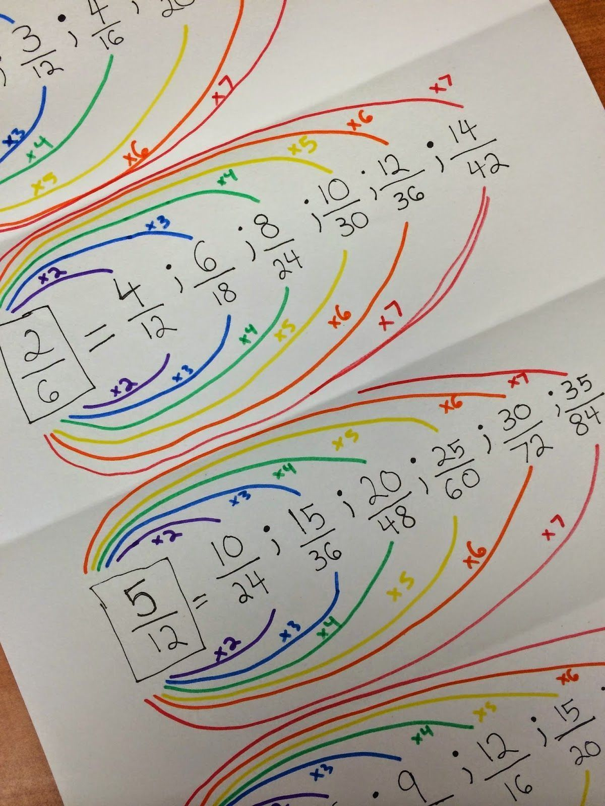Equivalent Fraction Rainbows For St Patty S Day