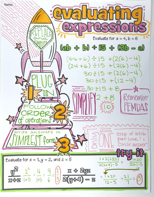 Variables Expressions Doodle Notes Math Doodles Doodle Notes