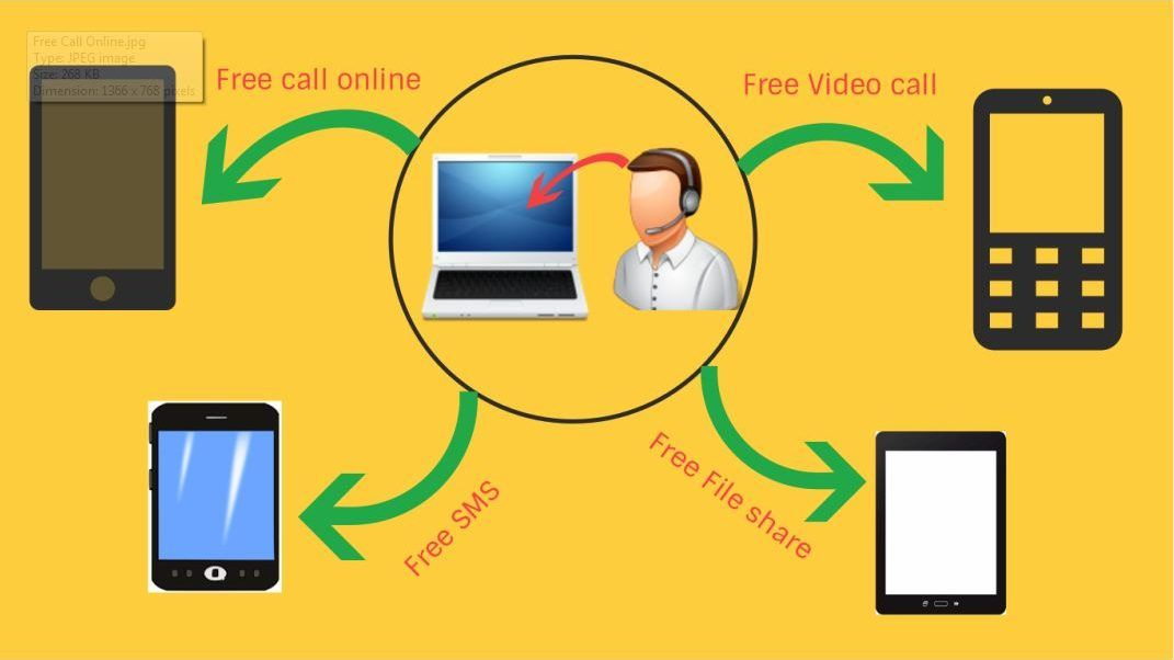 Free Call online to mobile SMS ( Free Best Service) Sms