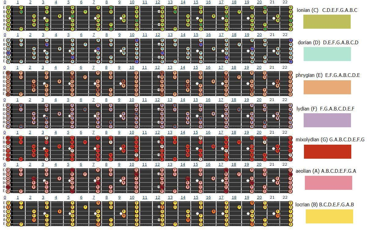 1000 images about guitar scales charts modes etc on pinterest  : guitar scale diagrams - findchart.co