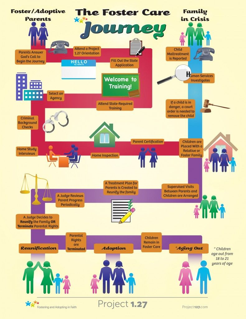 Flow chart for the foster care journey adoptionfosterorphan flow chart for the foster care journey nvjuhfo Images