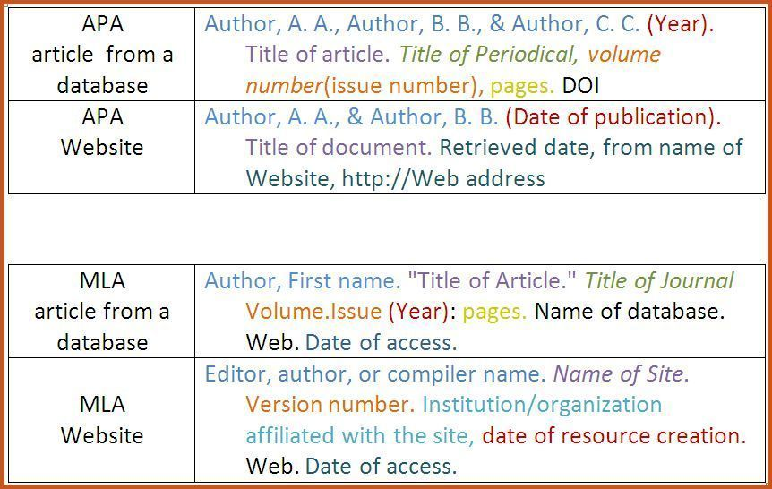 Apa Writing Style And Citation Format Querilla Marketing In 2020 Citation Format Essay Thesis Statement