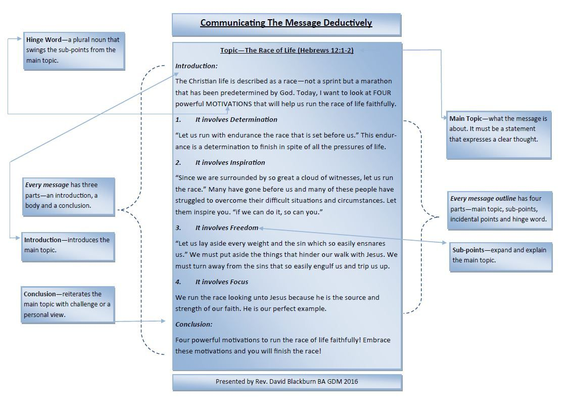 The Six Structural Components of the Sermon  Sermon, Sermon notes