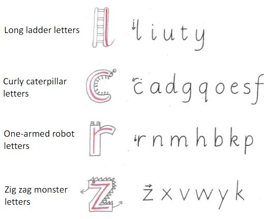 curly caterpillar letters phonics pinterest handwriting literacy and phonics. Black Bedroom Furniture Sets. Home Design Ideas