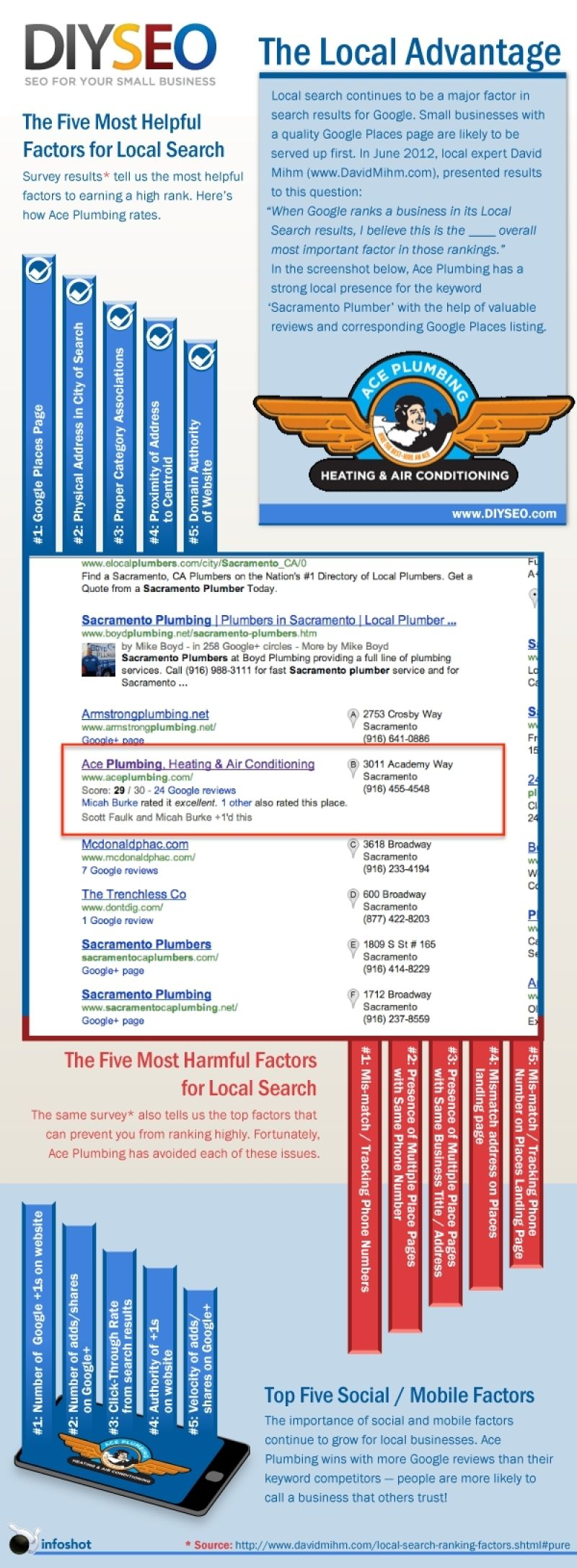 SEO Factors for Local Visibility Internet Marketing ...