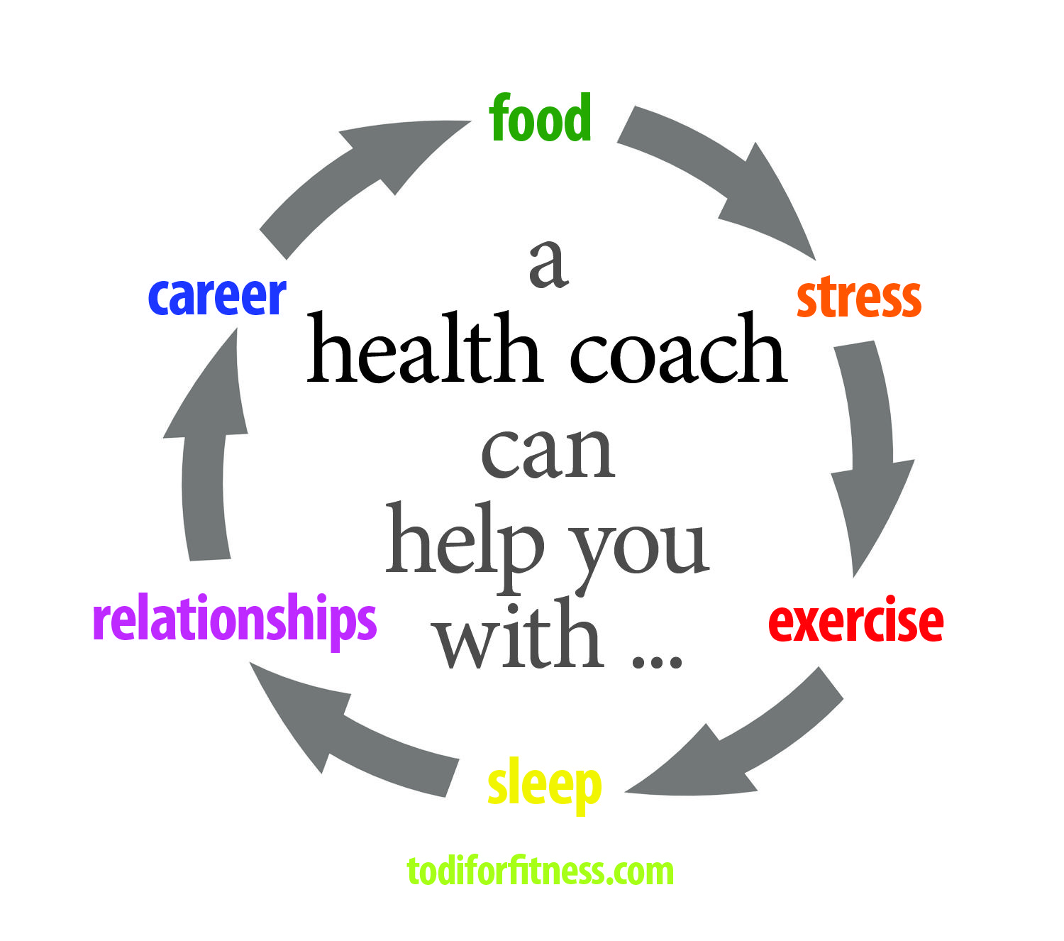 Health is much more than just food and exercise. A Health Coach can ...