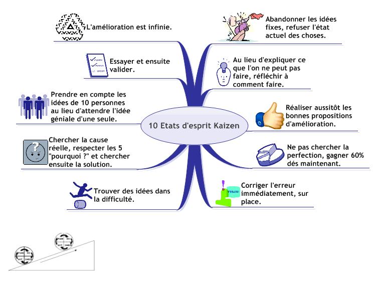 Les 10 Etats D Esprit Du Kaizen Mindmanager Mind Map Template