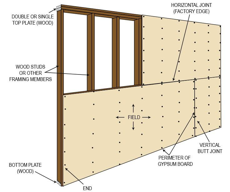 types of gypsum board all you need to know gypsum on types of walls construction id=28562