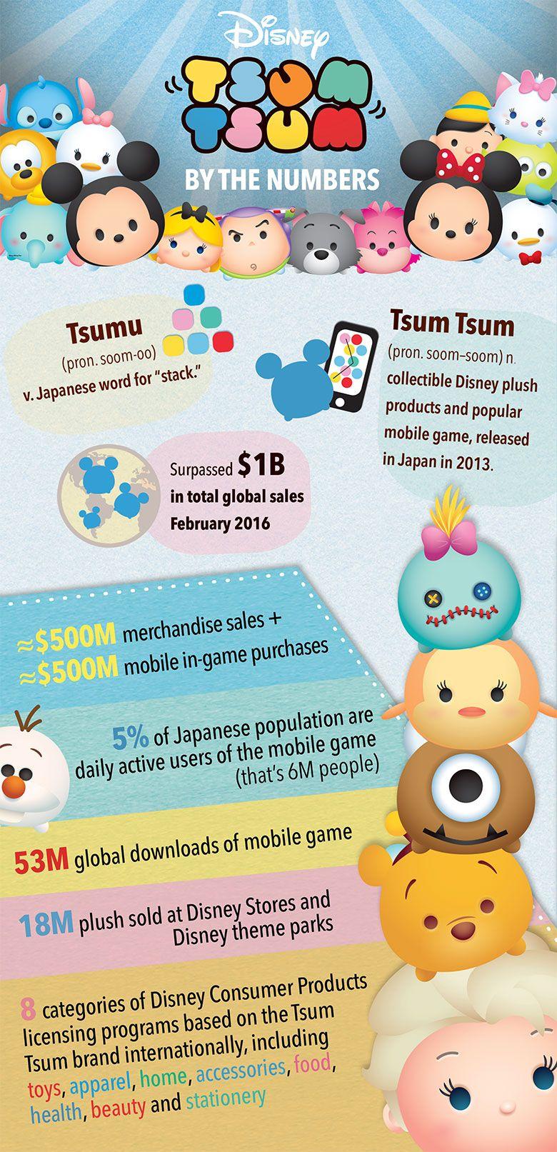 Tsum Tsum by the numbers | Disney | Pinterest | Disney tsum tsum ...