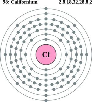 See The Electron Configuration Diagrams For Atoms Of The Elements Atom Diagram Periodic Table Electron Configuration