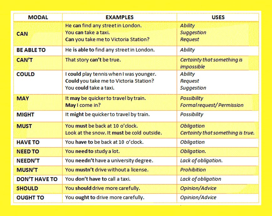 Worksheets English Grammar Lessons Explanation Pdf 17 best ideas about verbs list on pinterest english modal grammar also with examples download in pdf