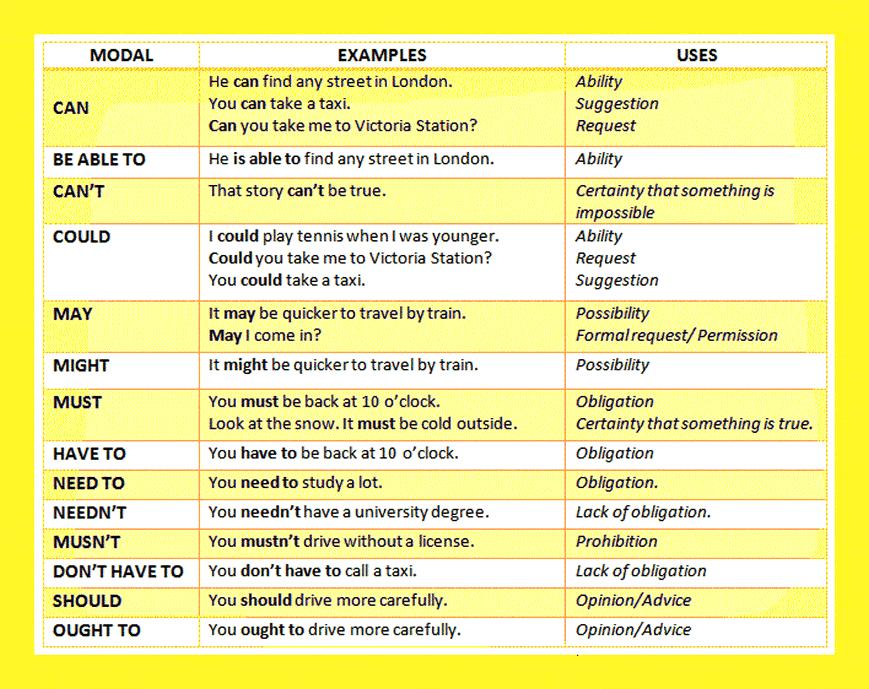 Forum ________ Learn English Fluent LandModal Verbs in