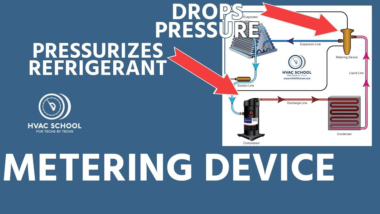 Troubleshooting Hvacr Systems Using Superheat And Subcooling Hvac Repair System Aircon