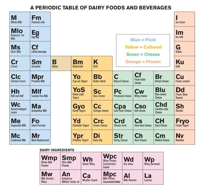 Periodic Table of Dairy and Beverage wwwdarrylsicecreamsolutions - new periodic table no. crossword
