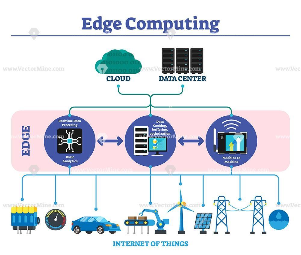Edge Computing Labeled Explanation Infographic Scheme Infographic Cloud Data Iot Design