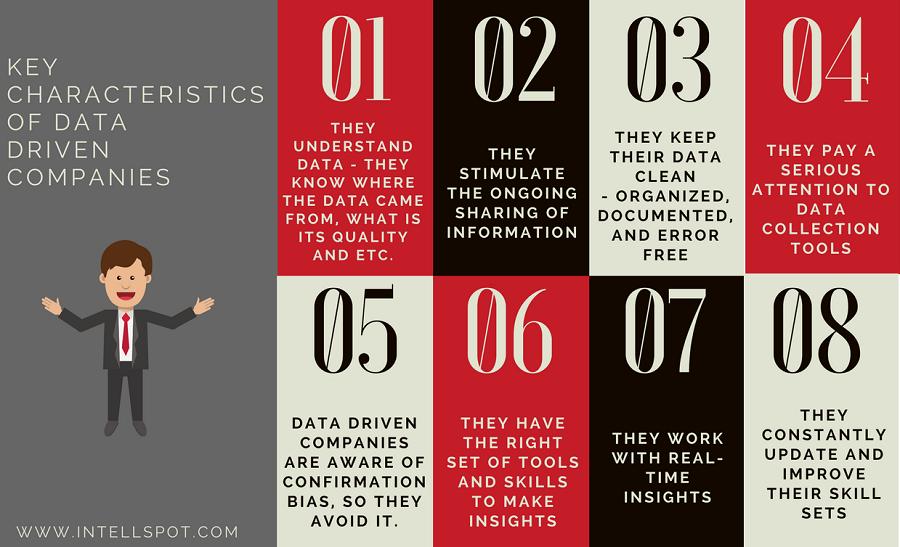 Key Characteristics Of Data Driven Companies Data Driven Data Business Intelligence