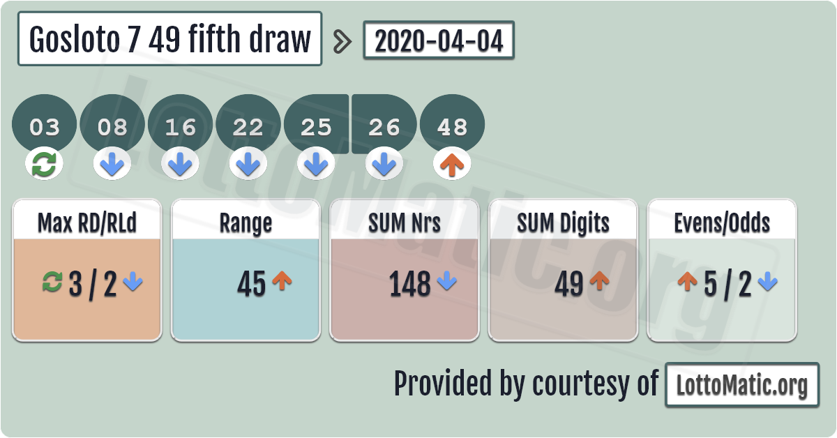 Gosloto 7 49 Fifth Draw Results 2020 04 04 In 2020 Lottery Results Lotto Numbers Lottery Numbers