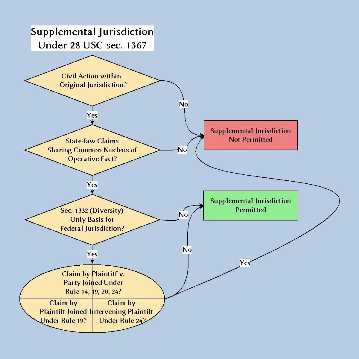 Supplemental Jurisdiction Flowchart  Civil Procedure  Elon Law