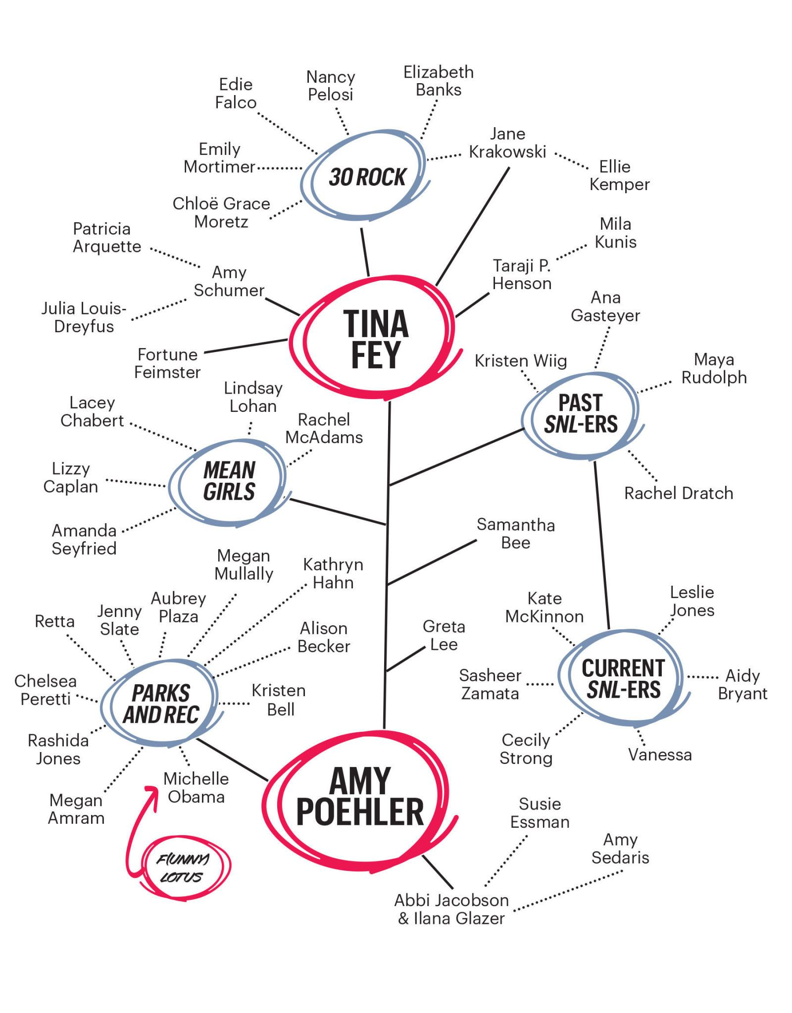 Inside Tina Fey And Amy Poehler S Funny Women Network Amy