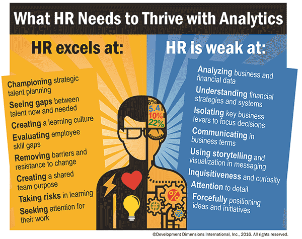 The 30 best HR Analytics articles of 2016 | David Green | Pulse | LinkedIn