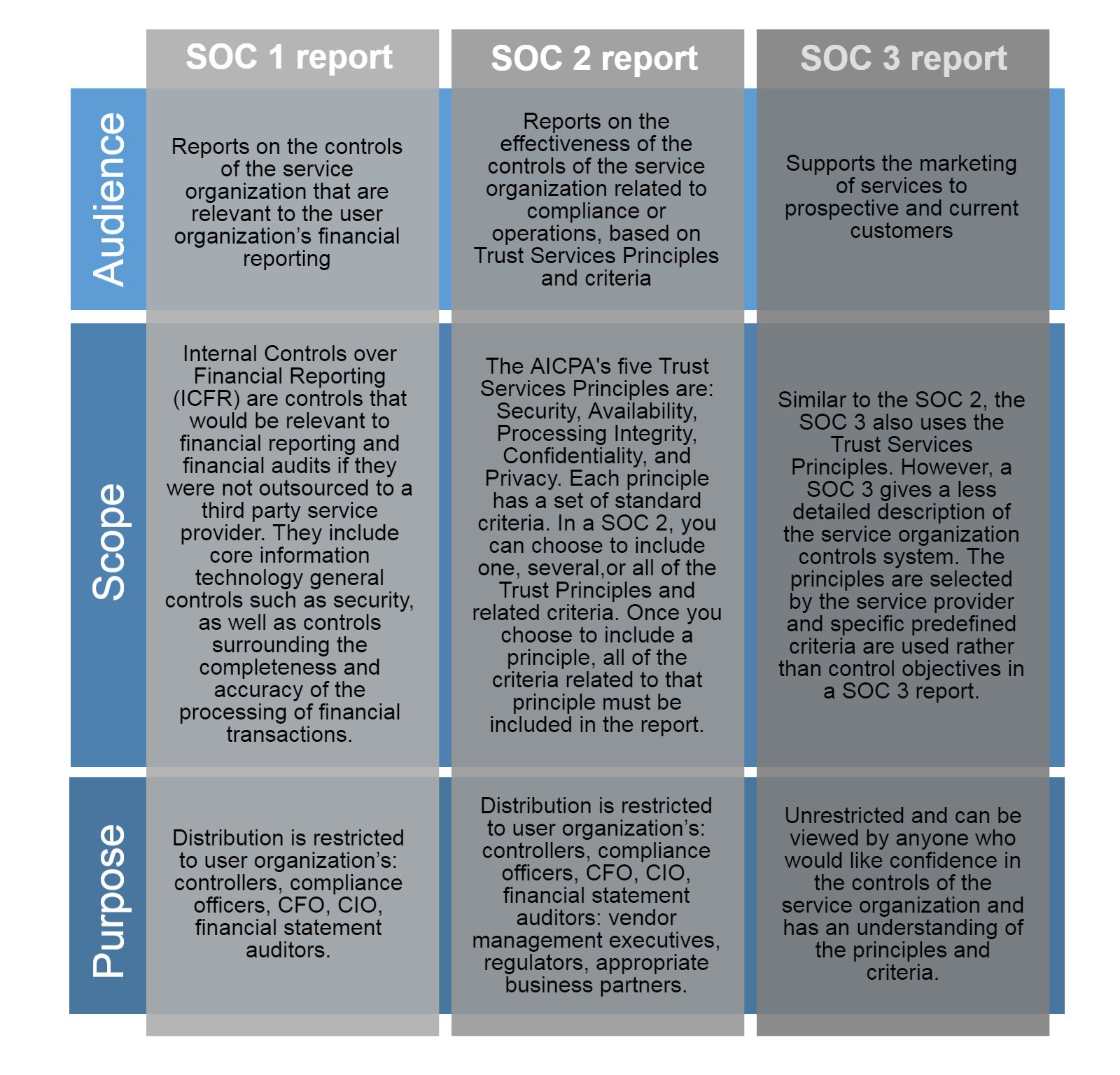 The Captivating Ssae 16 18 Soc 1 And At 101 Soc 2 And Soc 3 Continuum Grc Within Ssae Best Templates Professional Templates Report Template