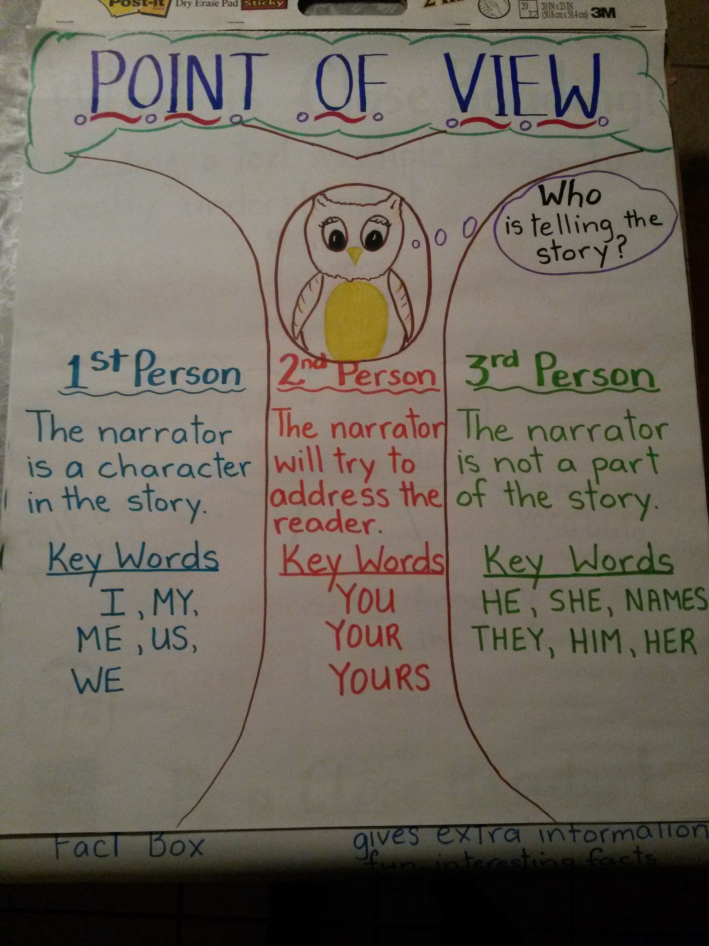 Anchor Chart Showing Point Of View