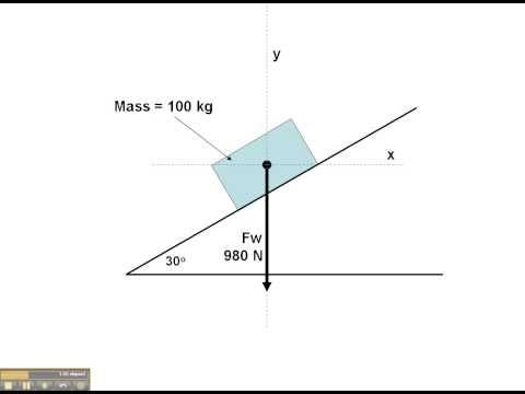 Vectors Vecteurs Vectores Physics Free Body Diagram On The