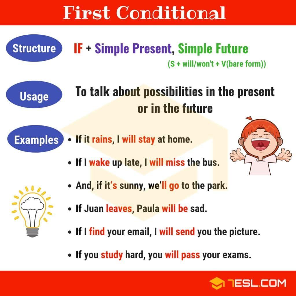 First Conditional Something Useful English Grammar English Grammar