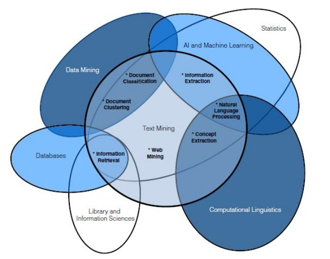 Venn Diagram And Data Mining Data Science Data Visualization And