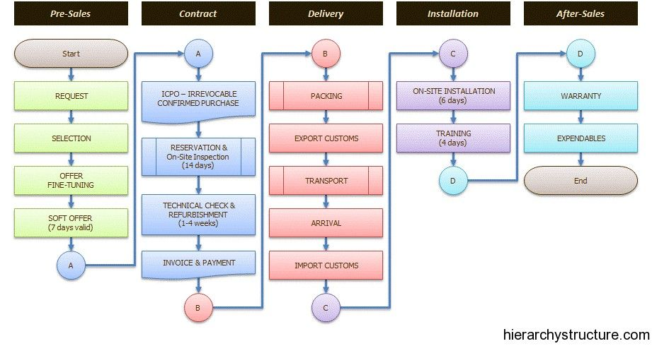 Business Process Hierarchy Business Process Hierarchy Business Law