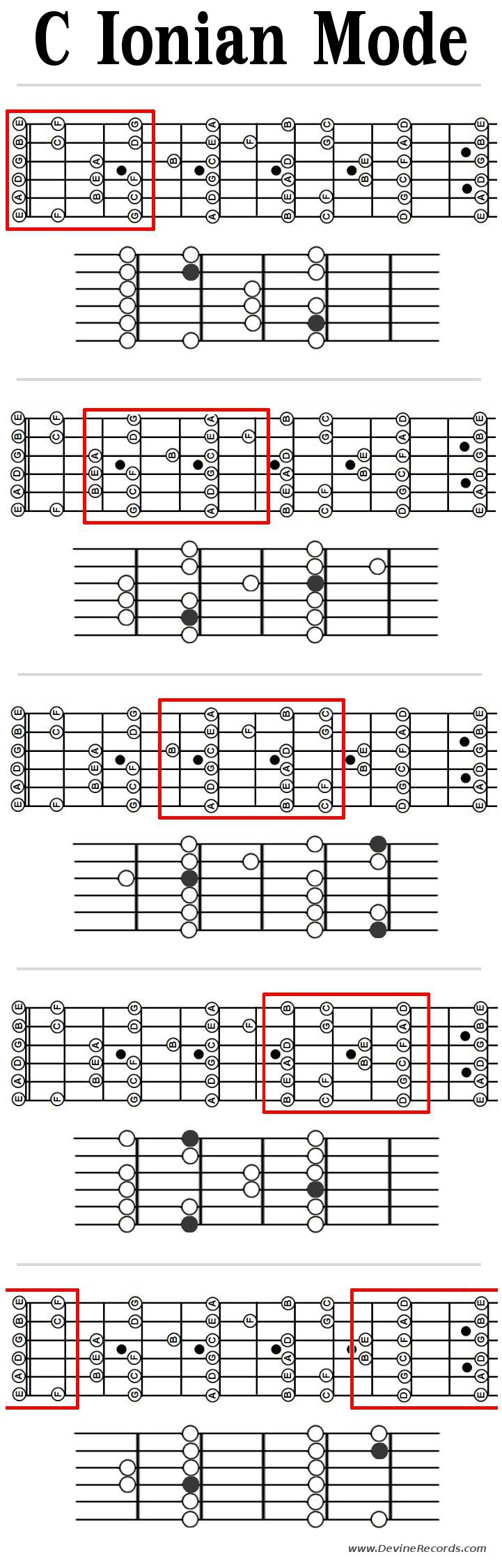 Guitar Ionian Mode Patterns In C Patterns With Root Notes And Note