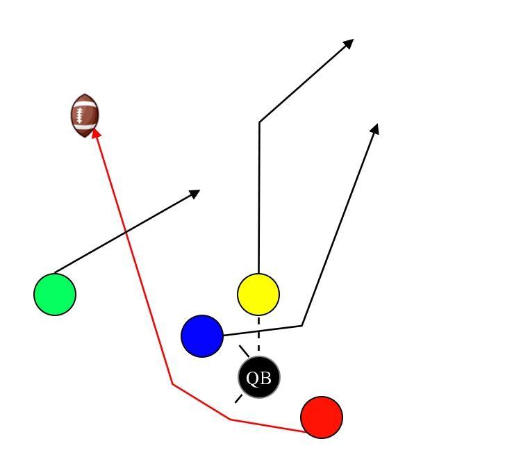 5 On 5 Flag Football Plays Playbooks Play Designer Wristbands Flag Football Plays Flag Football Football
