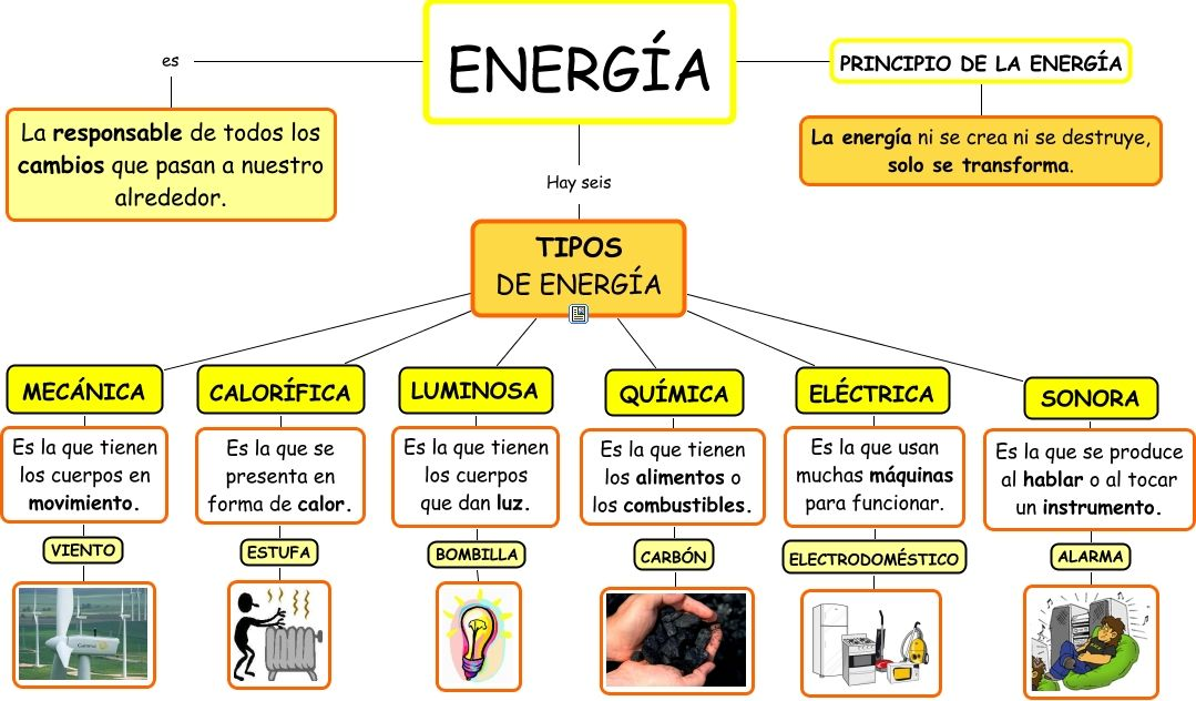 Imagen relacionada Tipos de energia, Formas de energia