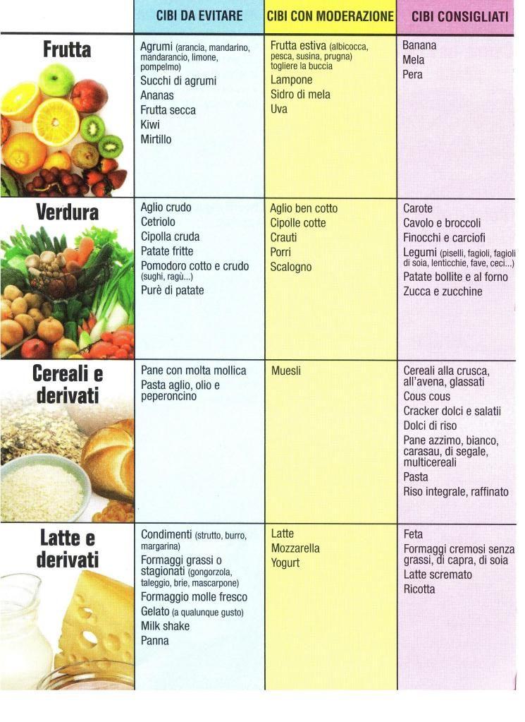 dieta settimanale ernia iatale
