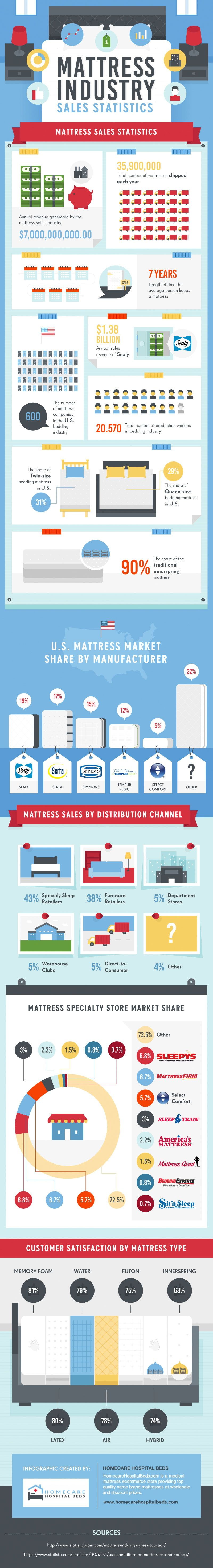 Mattress Industry Sales Statistics #Infographic