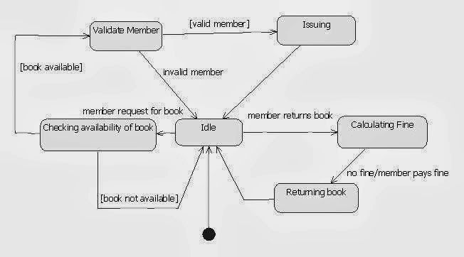 9 uml diagrams for library management system ford wiring diagram trailer plug state librarymanagement system1