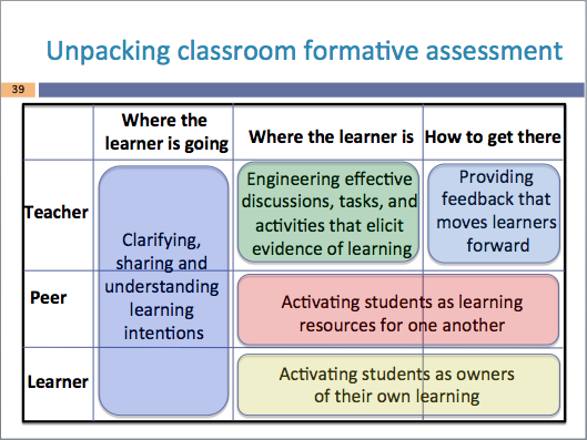 Key Formative Assessment  Google Search  Formative Assessment