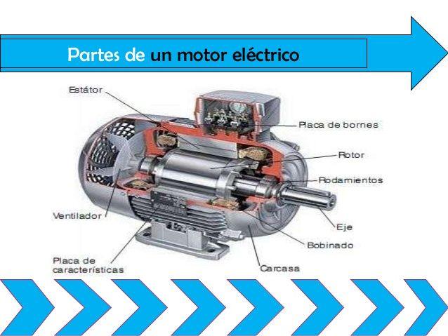 Partes De Un Motor Electrico Motor Electrico Instalacion Electrica Industrial Electricidad Industrial