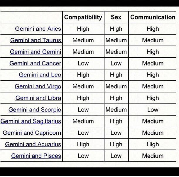 Geminis compatible sign