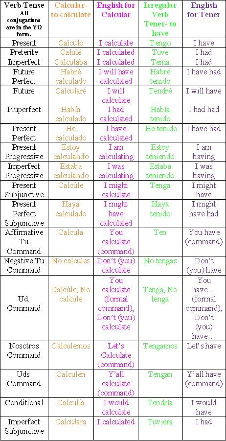 English verb tense chart short espanol all the spanish tenses we ever learned also rh pinterest