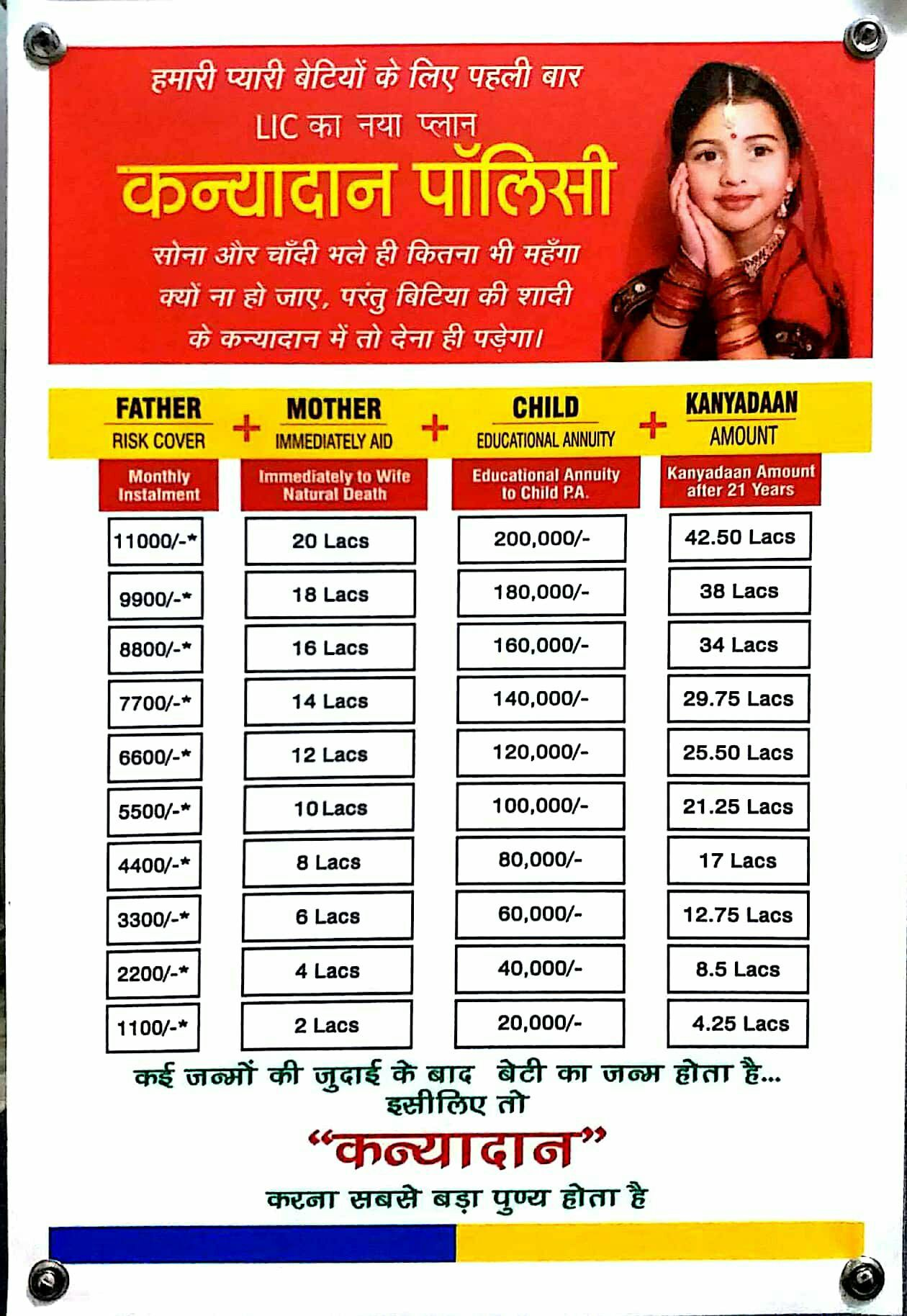 Kanyadan Policy | Life insurance marketing, Health ...