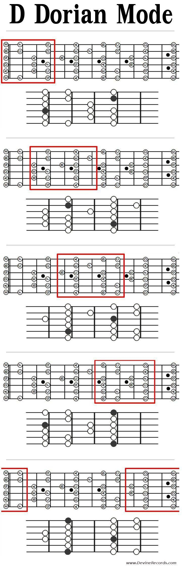 Guitar Dorian Mode Patterns In D Patterns With Root Notes And Note